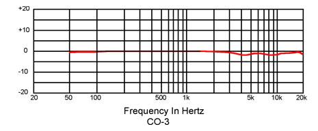 CO-3_frequency_response