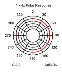 CO-3_polar_response