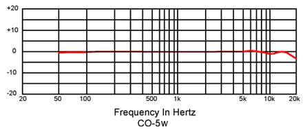 CO-5w_frequency_response