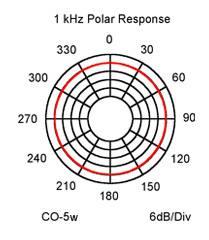 CO-5w_polar_response