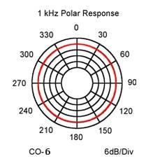 CO-6_polar_response