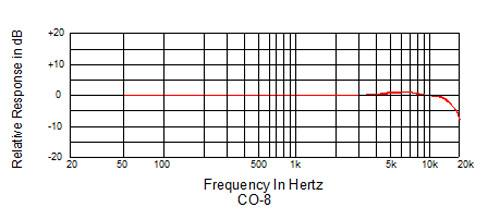 CO-8_frequency_response