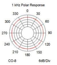 CO-8_polar_response