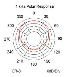 CR-8D Cardioid Headset Microphone | Point Source Audio