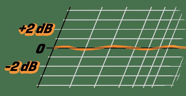 GO2-8WL_tolerance-graph